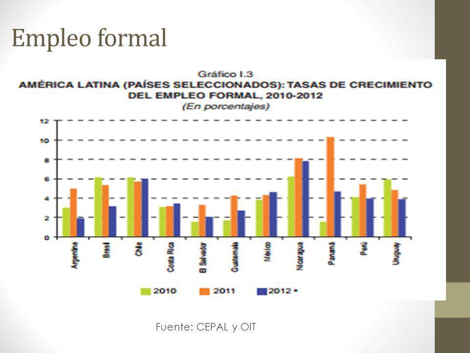 Empleo formal Fuente: CEPAL y OIT