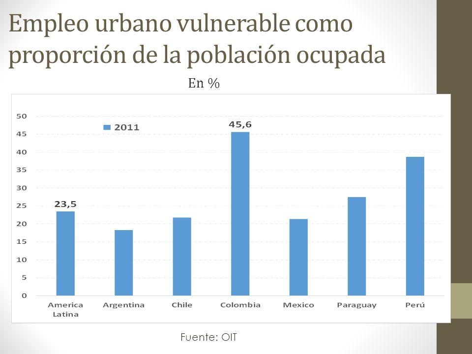 Empleo urbano vulnerable como proporción de la población ocupada Fuente: OIT En %