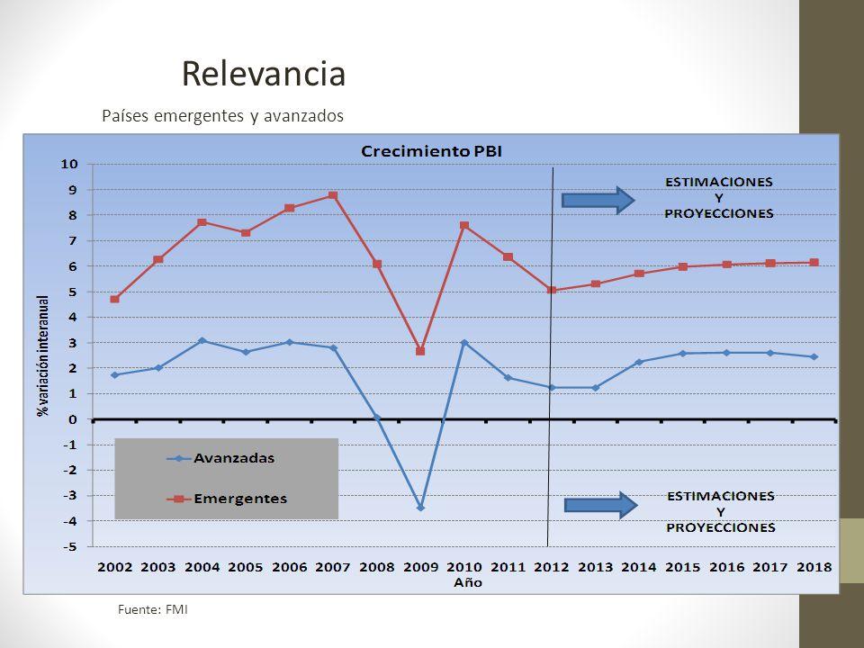Relevancia Países emergentes y avanzados Fuente: FMI