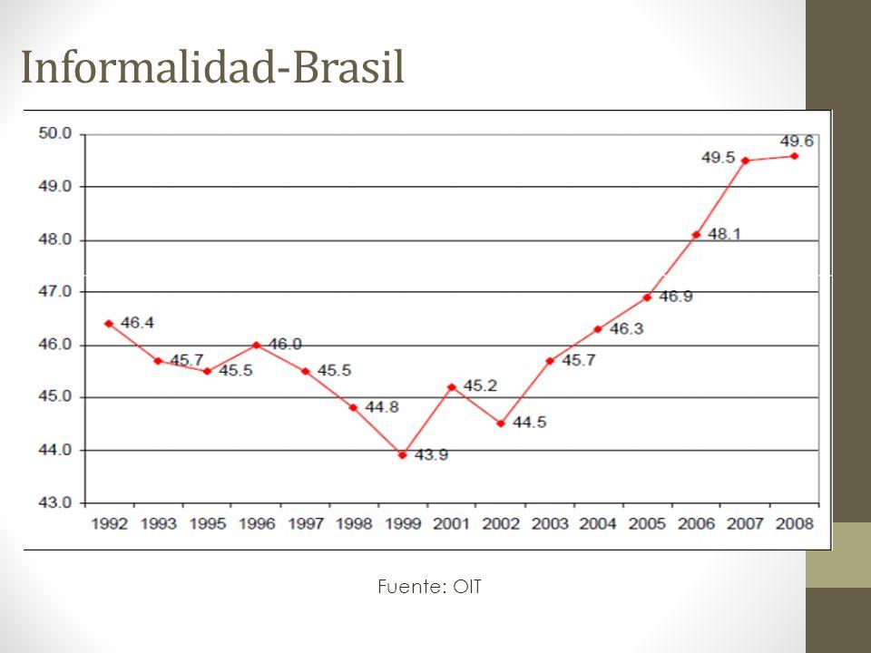 Informalidad-Brasil Fuente: OIT