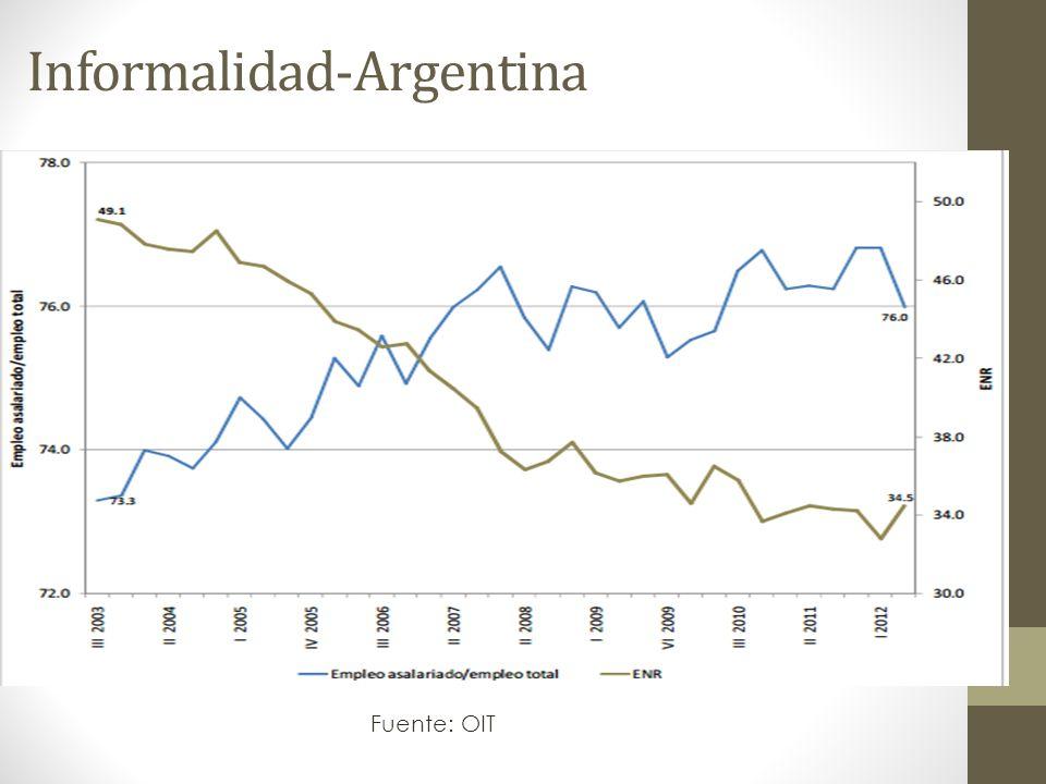 Informalidad-Argentina Fuente: OIT