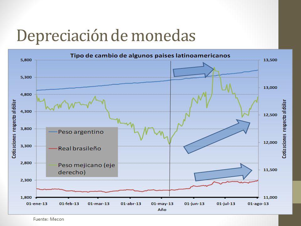 Depreciación de monedas Fuente: Mecon