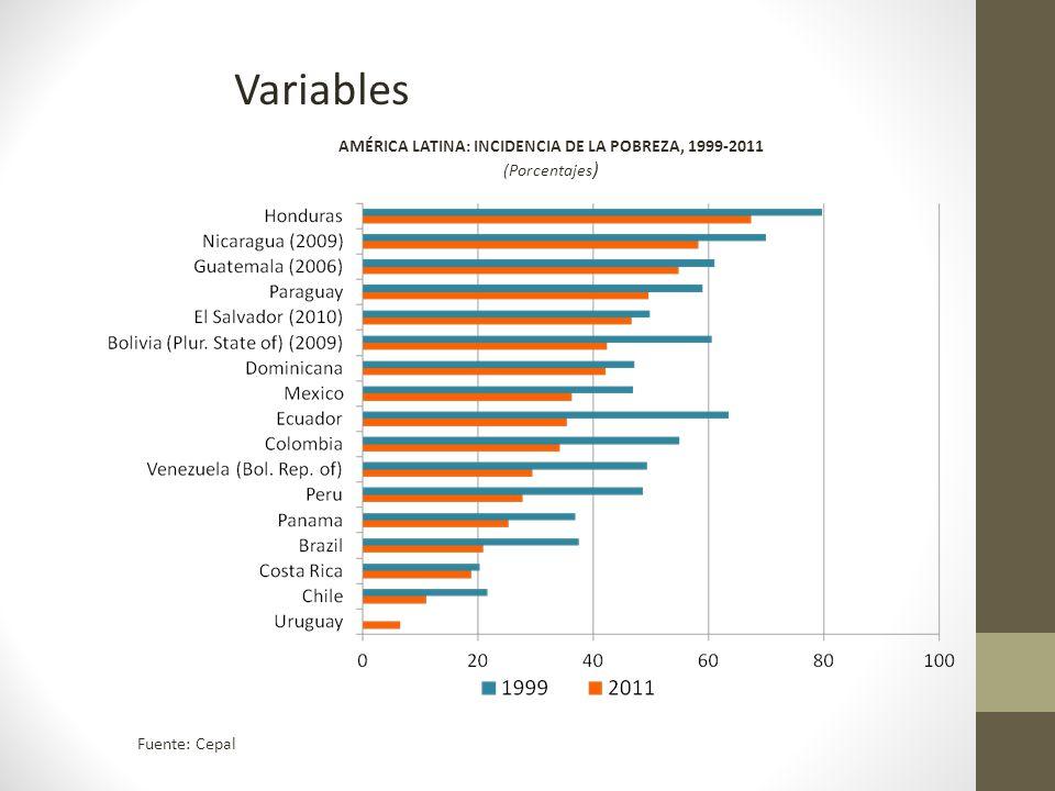 Variables Fuente: Cepal AMÉRICA LATINA: INCIDENCIA DE LA POBREZA, 1999-2011 (Porcentajes )