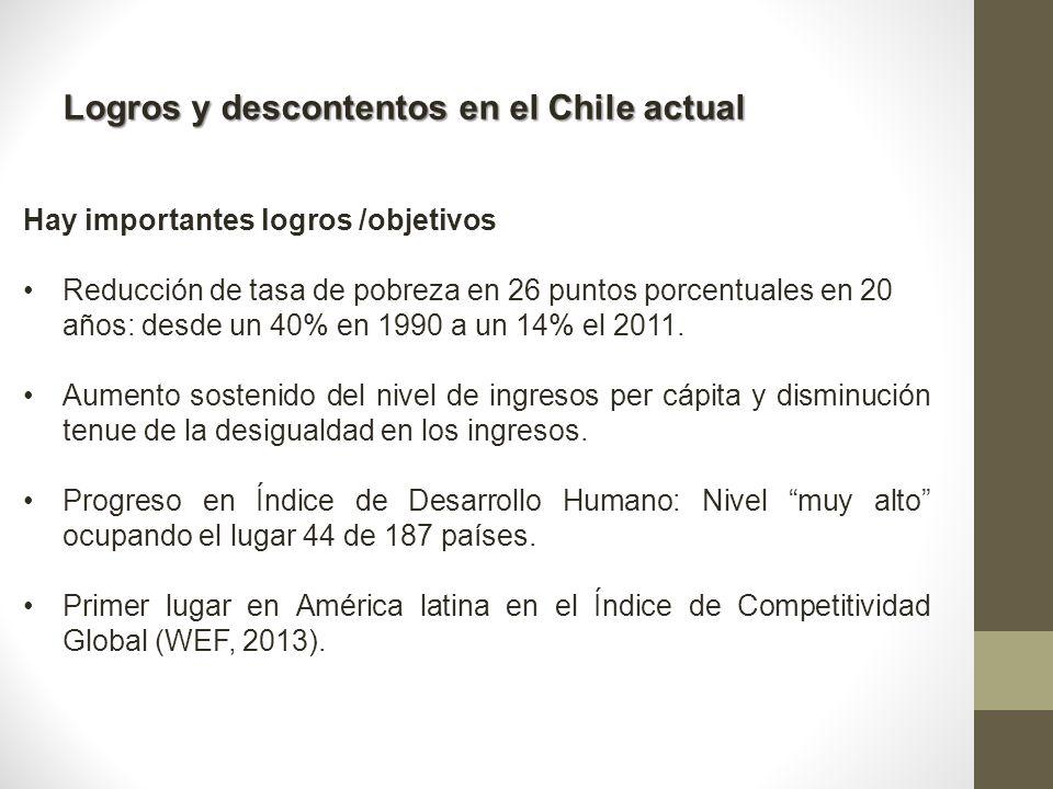 Logros y descontentos en el Chile actual Hay importantes logros /objetivos Reducción de tasa de pobreza en 26 puntos porcentuales en 20 años: desde un