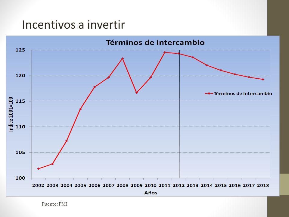 Incentivos a invertir Fuente: FMI