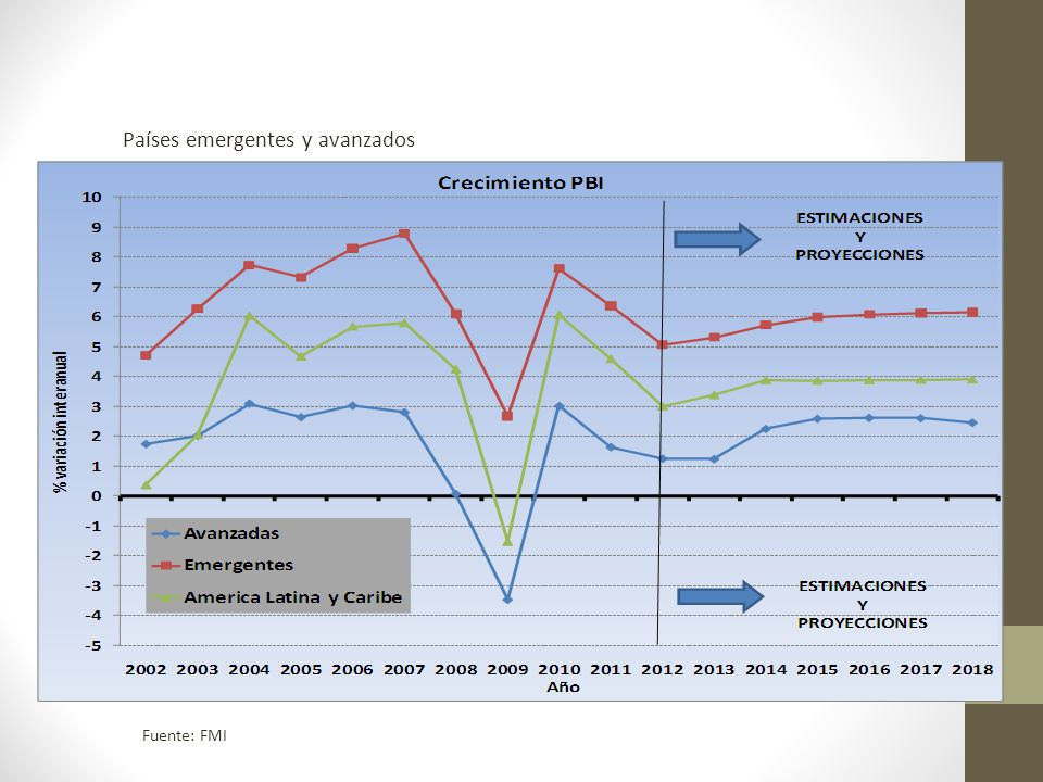 Actualidad Desaceleración de emisión monetaria por parte de Estados Unidos Depreciación de monedas locales en América Latina Caída relativa de términos de intercambio Menor demanda externa Desaceleración de crecimiento de China e India Inflación creciente en algunos países Aumento de déficit de cuenta corriente
