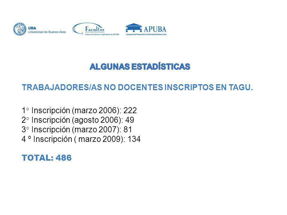 TRABAJADORES/AS NO DOCENTES INSCRIPTOS EN TAGU. 1° Inscripción (marzo 2006): 222 2° Inscripción (agosto 2006): 49 3° Inscripción (marzo 2007): 81 4 º