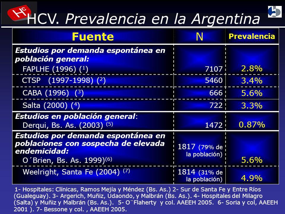 FuenteN Prevalencia Estudios por demanda espontánea en población general: FAPLHE (1996) ( 1 ) 7107 2.8% CTSP (1997-1998) ( 2 )5460 3.4% CABA (1996) ( 3 )666 5.6% Salta (2000) ( 4 )722 3.3% Estudios en población general: Derqui, Bs.