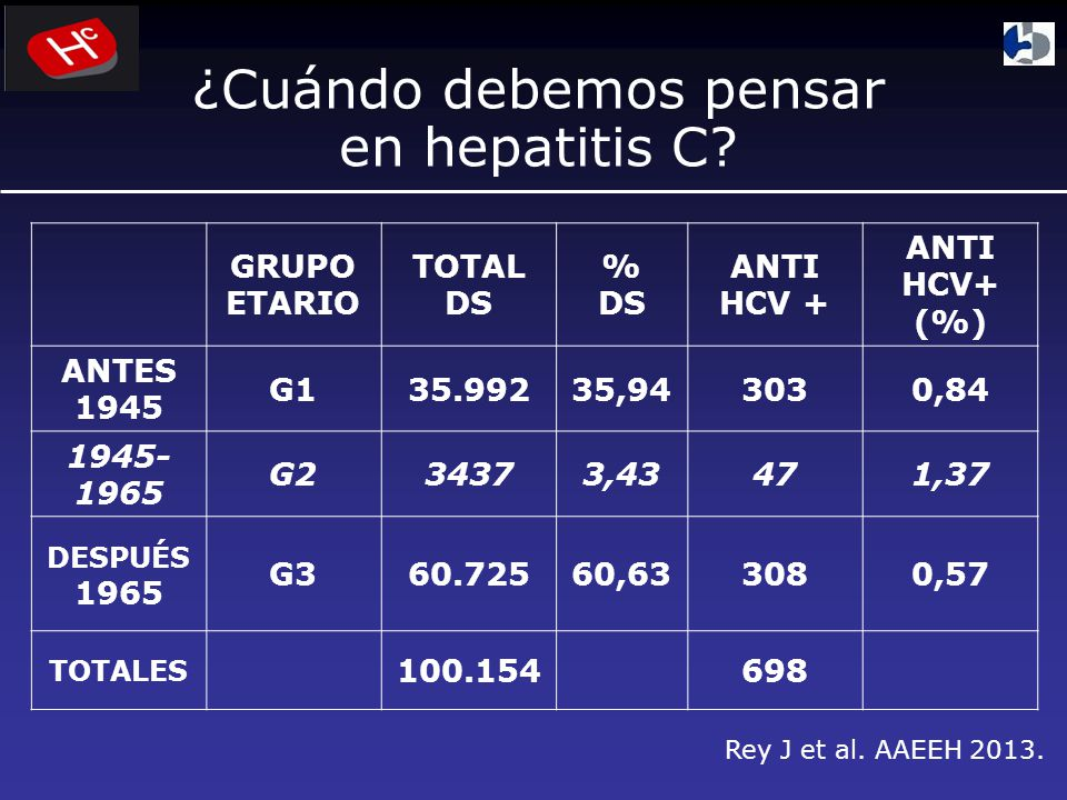 GRUPO ETARIO TOTAL DS % DS ANTI HCV + ANTI HCV+ (%) ANTES 1945 G135.99235,943030,84 1945- 1965 G234373,43471,37 DESPUÉS 1965 G360.72560,633080,57 TOTALES 100.154698 Rey J et al.
