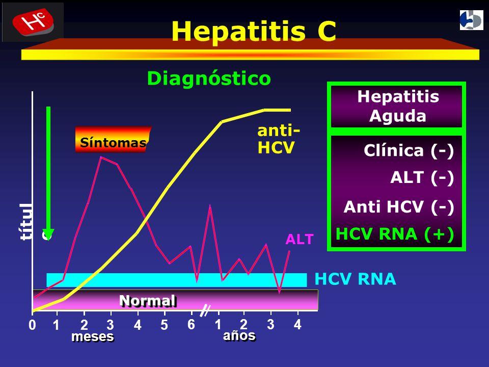 Hepatitis C Diagnóstico títul o anti- HCV ALT NormalNormal 012345 61234 años meses HCV RNA Clínica (-) Anti HCV (-) ALT (-) HCV RNA (+) Hepatitis Aguda Síntomas
