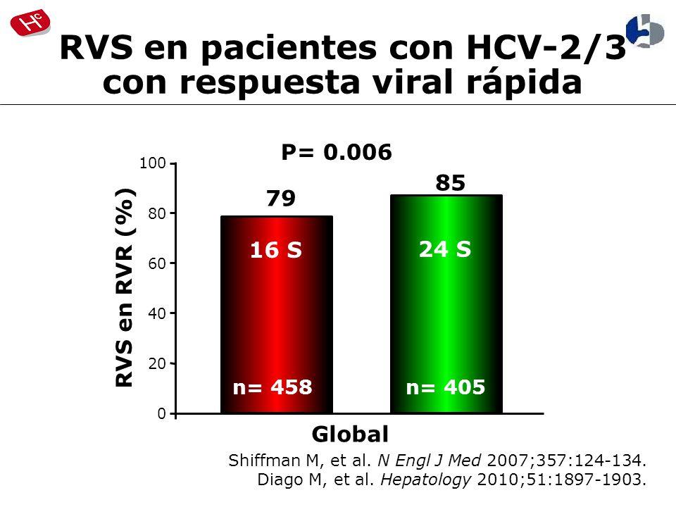 Shiffman M, et al.N Engl J Med 2007;357:124-134. Diago M, et al.