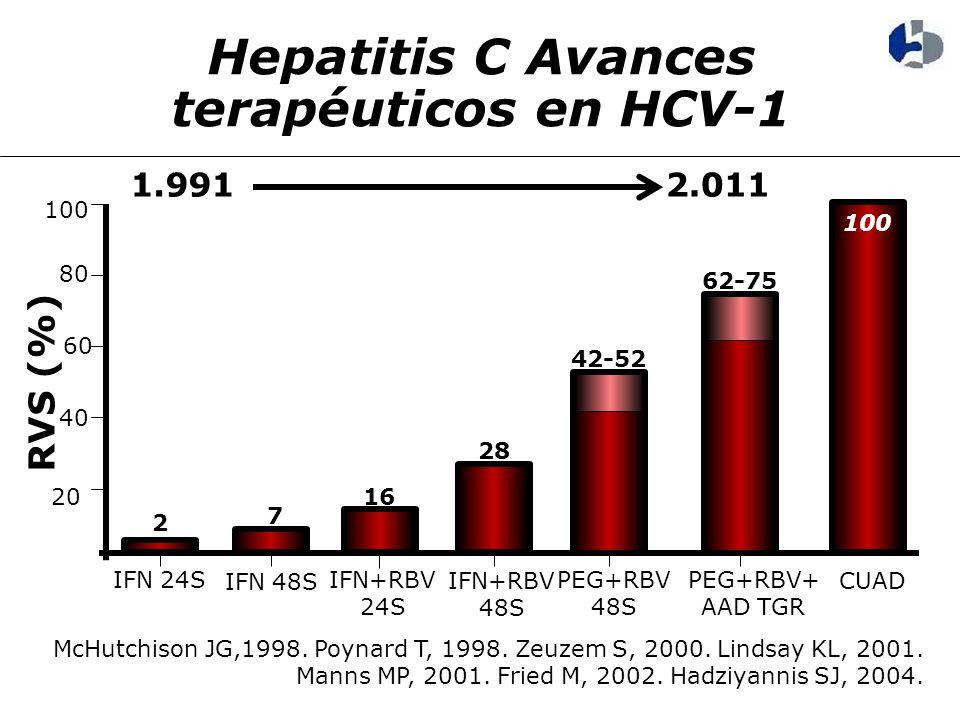 Hepatitis C Avances terapéuticos en HCV-1 RVS (%) 2 7 16 28 42-52 62-75 IFN 24S IFN 48S 100 PEG+RBV 48S IFN+RBV 24S PEG+RBV+ AAD TGR 20 40 60 80 100 IFN+RBV 48S CUAD 1.9912.011 McHutchison JG,1998.