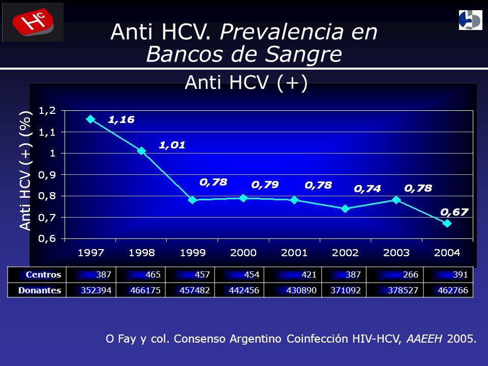 ¿Cómo investigar hepatitis C? Anti HCV (ELISA) (-)(+) ALT Anti HCV HCV RNA (-) Otras causa s