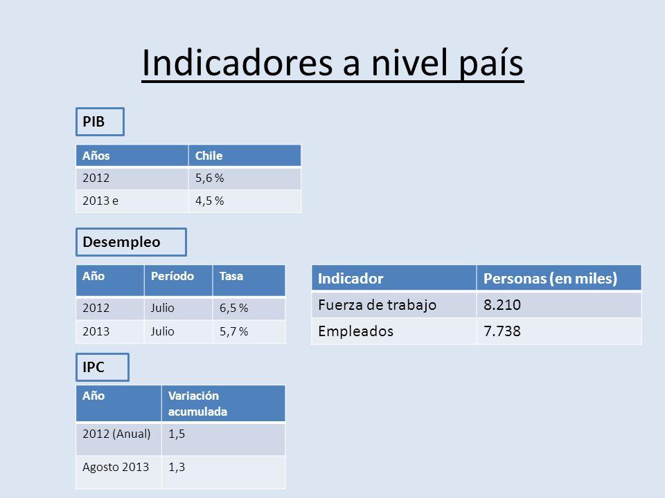 Indicadores a nivel país AñosChile 20125,6 % 2013 e4,5 % PIB AñoPeríodoTasa 2012Julio6,5 % 2013Julio5,7 % Desempleo AñoVariación acumulada 2012 (Anual)1,5 Agosto 20131,3 IPC IndicadorPersonas (en miles) Fuerza de trabajo8.210 Empleados7.738