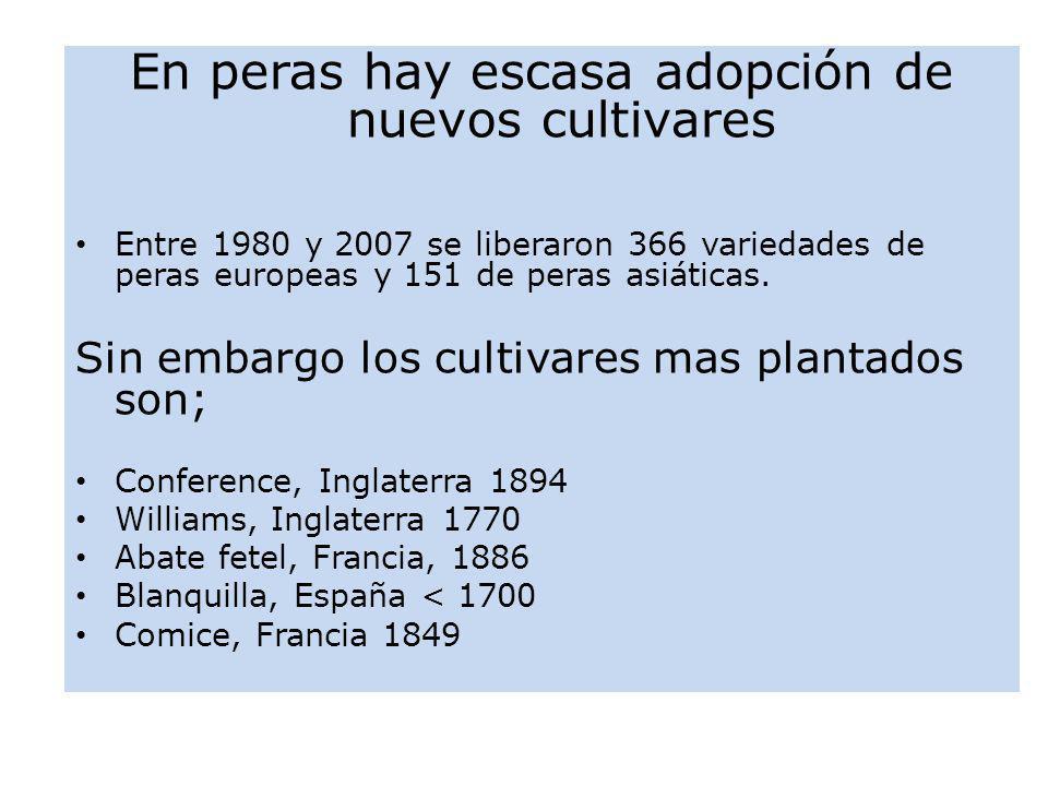 En peras hay escasa adopción de nuevos cultivares Entre 1980 y 2007 se liberaron 366 variedades de peras europeas y 151 de peras asiáticas. Sin embarg