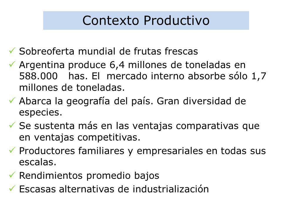 Contexto Productivo Sobreoferta mundial de frutas frescas Argentina produce 6,4 millones de toneladas en 588.000 has. El mercado interno absorbe sólo