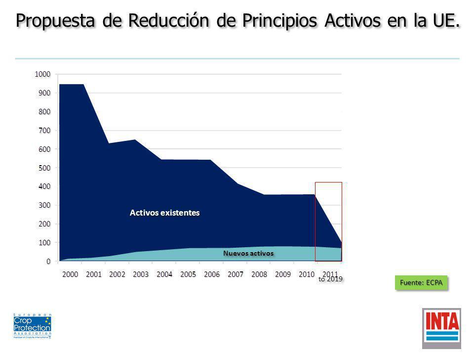 Nuevos activos Activos existentes to 2019 Fuente: ECPA Propuesta de Reducción de Principios Activos en la UE.