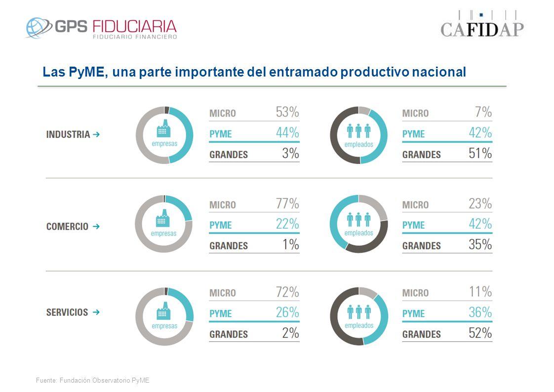 Las PyME, una parte importante del entramado productivo nacional Fuente: Fundación Observatorio PyME