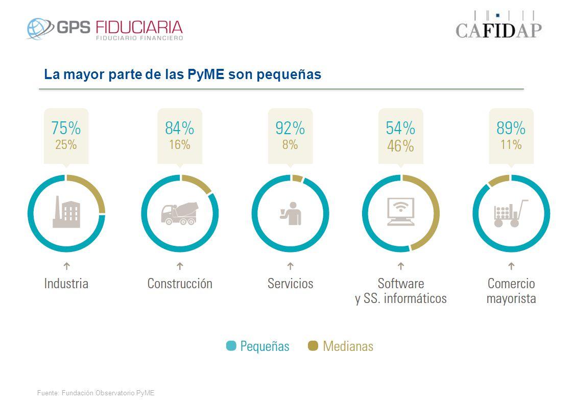 La mayor parte de las PyME son pequeñas Fuente: Fundación Observatorio PyME