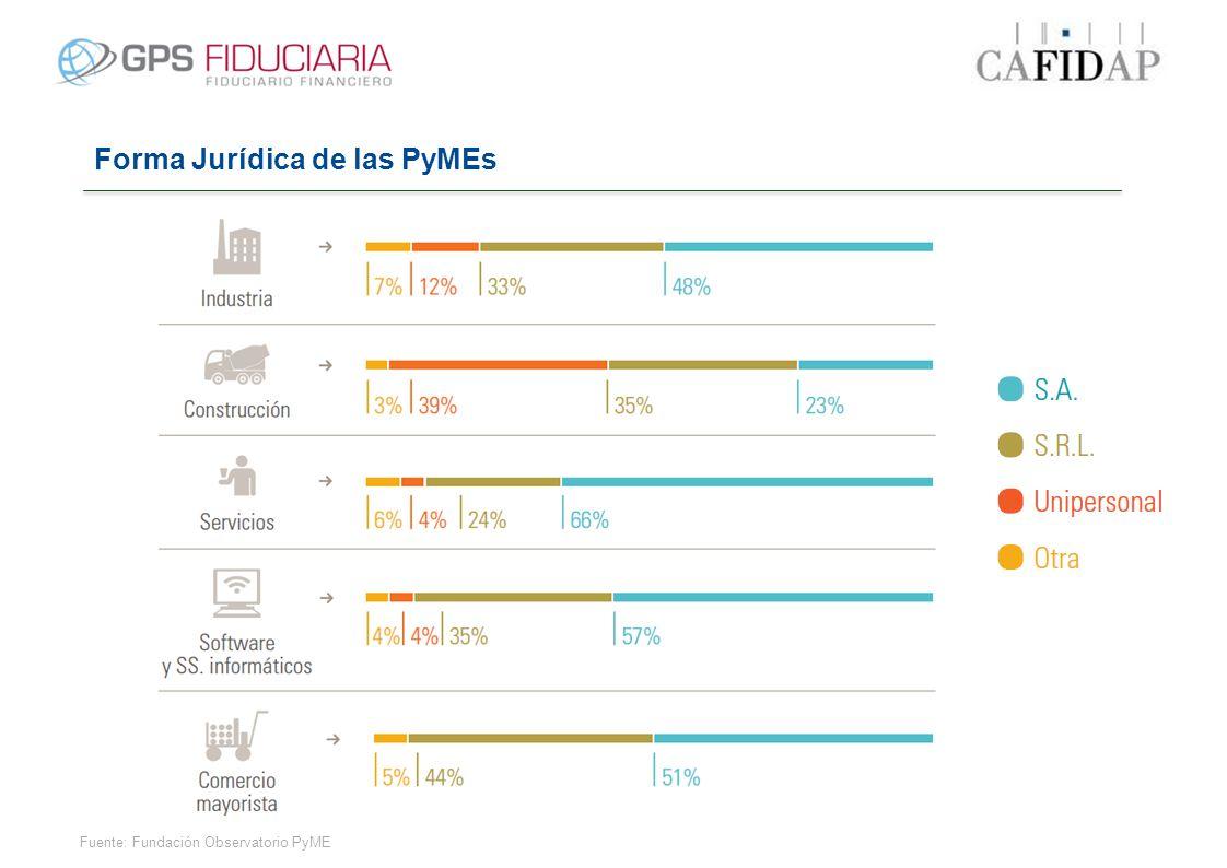 Forma Jurídica de las PyMEs Fuente: Fundación Observatorio PyME