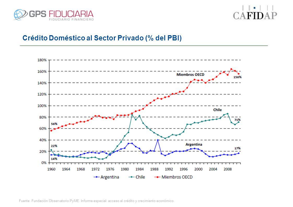 Crédito Doméstico al Sector Privado (% del PBI) Fuente: Fundación Observatorio PyME. Informe especial: acceso al crédito y crecimiento económico.