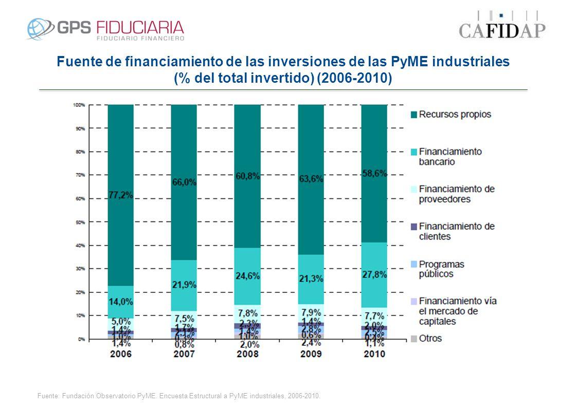 Fuente de financiamiento de las inversiones de las PyME industriales (% del total invertido) (2006-2010) Fuente: Fundación Observatorio PyME. Encuesta