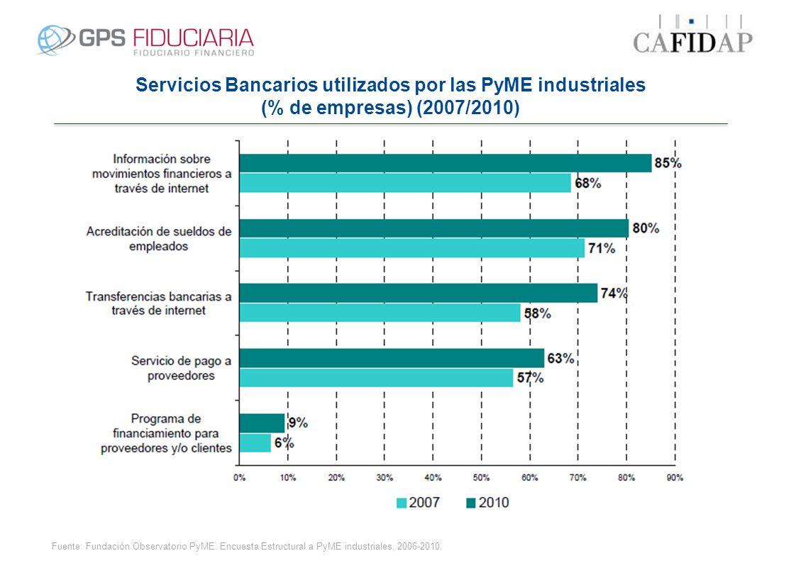 Servicios Bancarios utilizados por las PyME industriales (% de empresas) (2007/2010) Fuente: Fundación Observatorio PyME. Encuesta Estructural a PyME