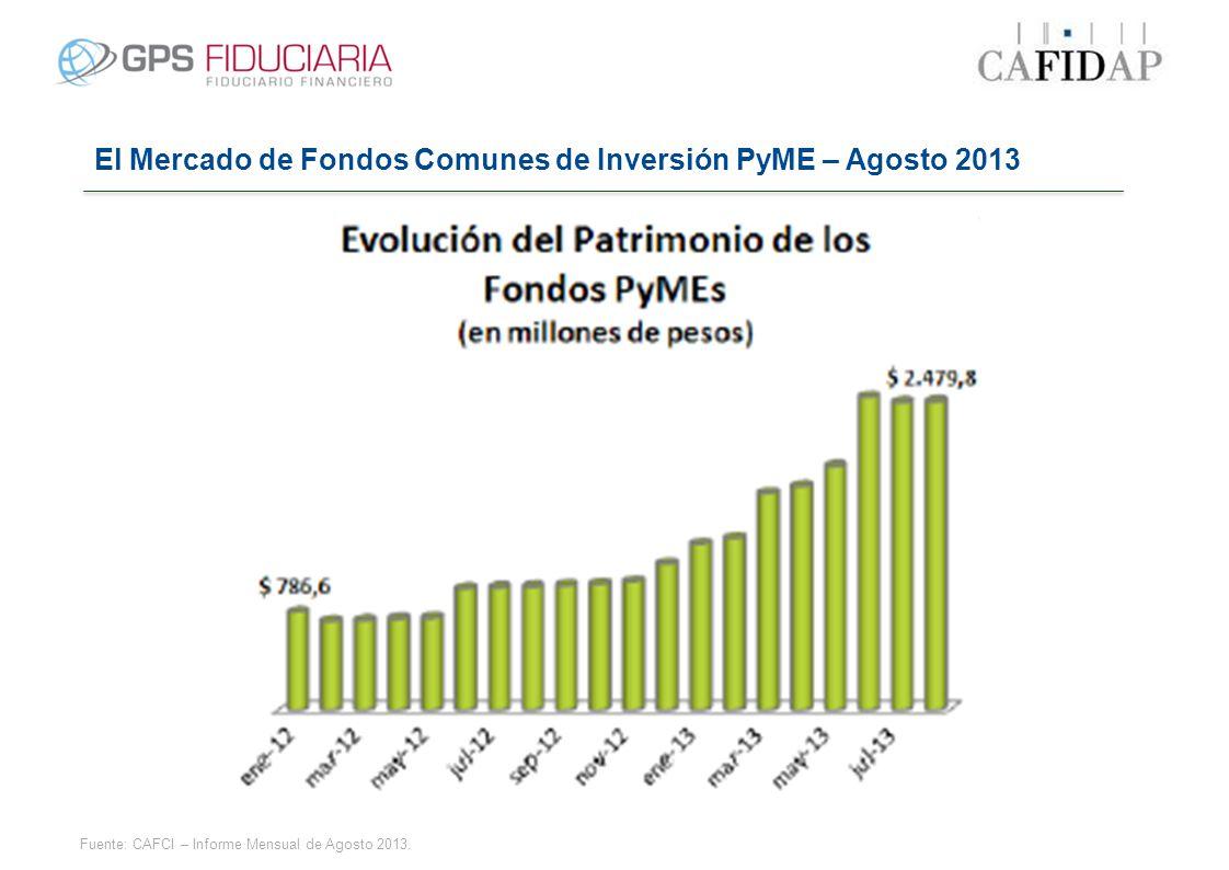 El Mercado de Fondos Comunes de Inversión PyME – Agosto 2013