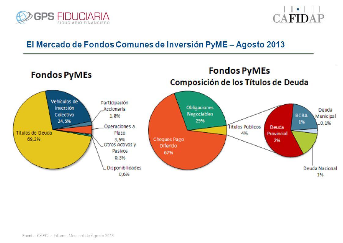Fuente: CAFCI – Informe Mensual de Agosto 2013. El Mercado de Fondos Comunes de Inversión PyME – Agosto 2013