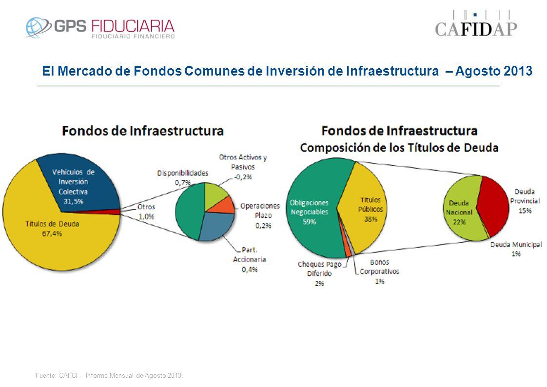 Fuente: CAFCI – Informe Mensual de Agosto 2013. El Mercado de Fondos Comunes de Inversión de Infraestructura – Agosto 2013