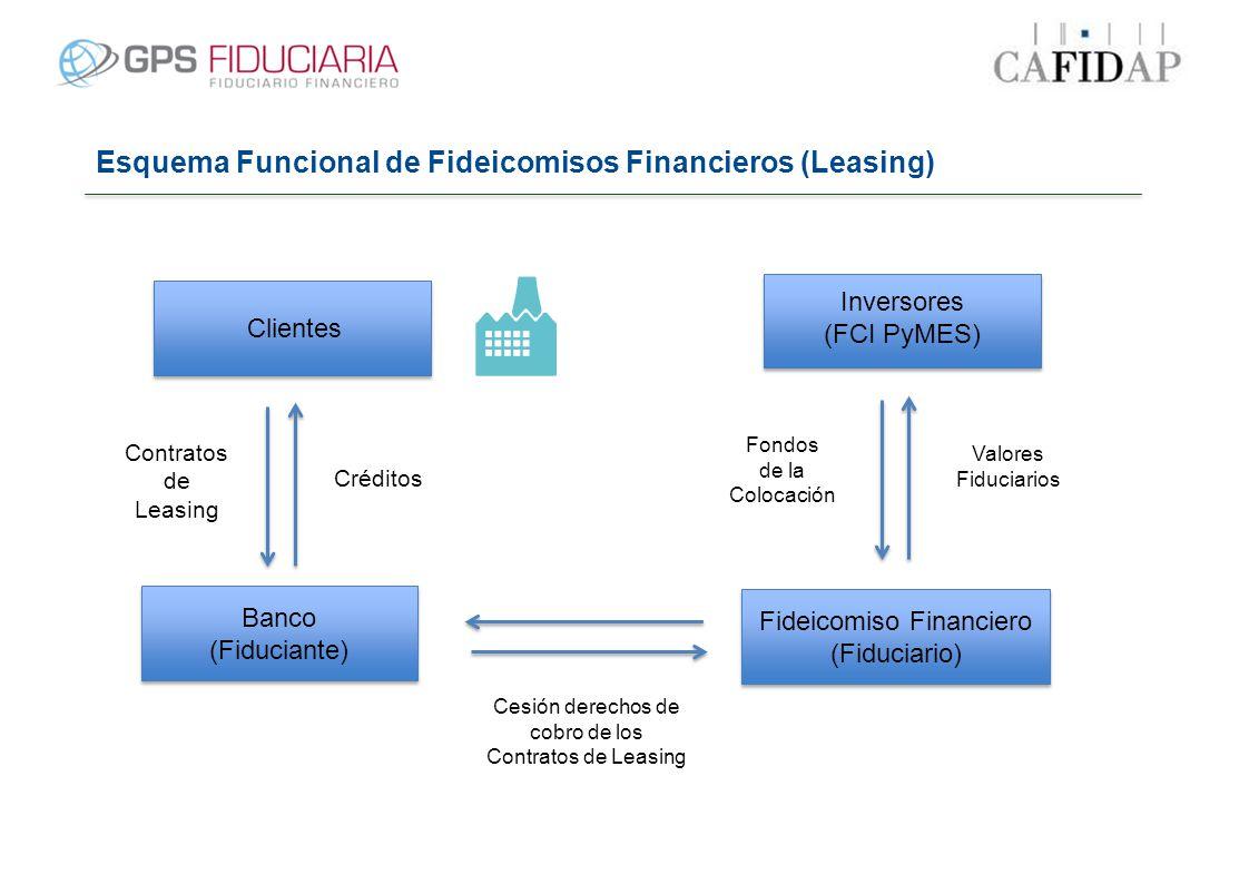 Esquema Funcional de Fideicomisos Financieros (Leasing) Clientes Banco (Fiduciante) Fideicomiso Financiero (Fiduciario) Inversores (FCI PyMES) Contrat