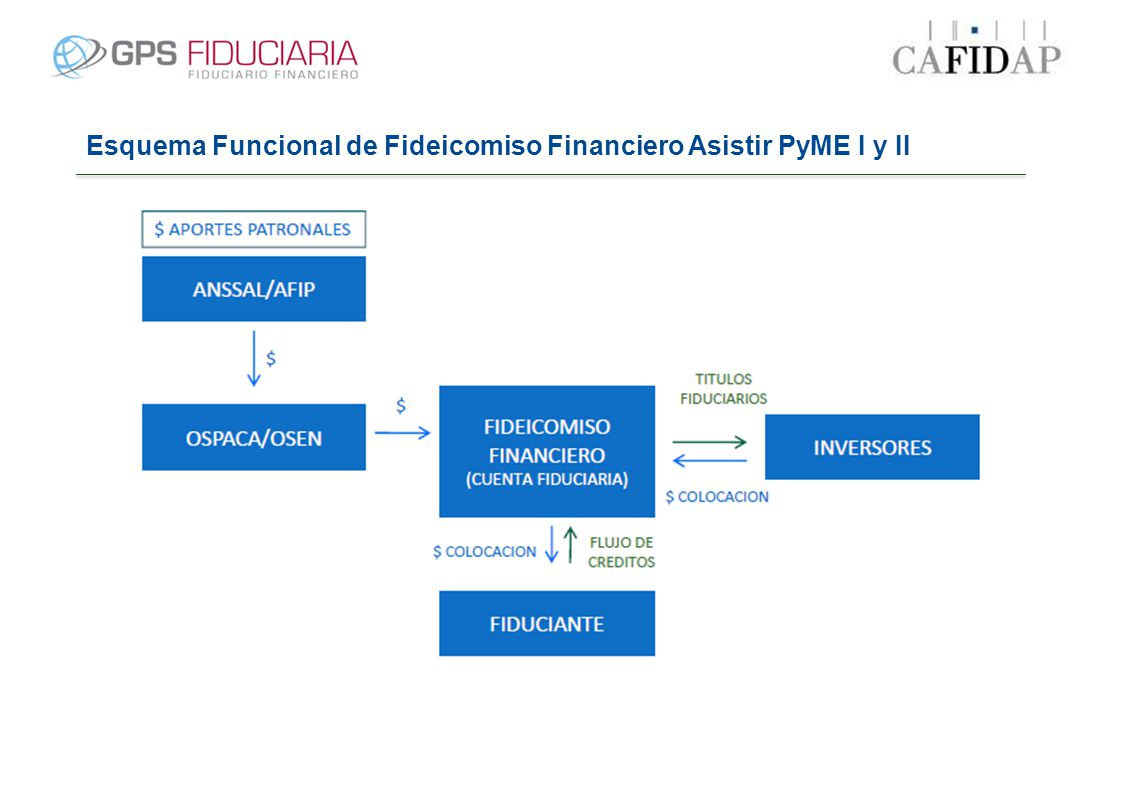 El Financiamiento PyME - Características Aceptar que deben mejorar sus balances.