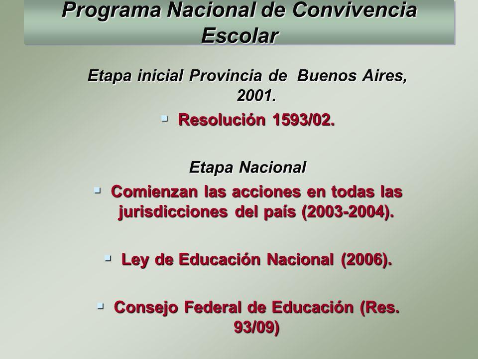Etapa inicial Provincia de Buenos Aires, 2001. Resolución 1593/02. Resolución 1593/02. Etapa Nacional Comienzan las acciones en todas las jurisdiccion