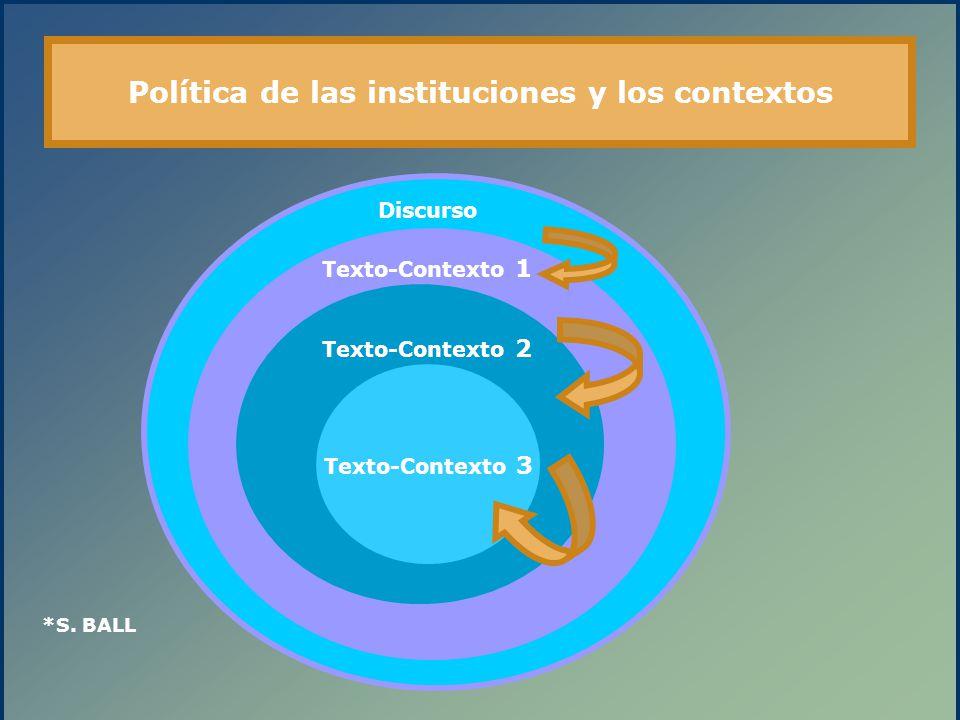 Política de las instituciones y los contextos Texto-Contexto 3 Texto-Contexto 2 Texto-Contexto 1 Discurso *S. BALL