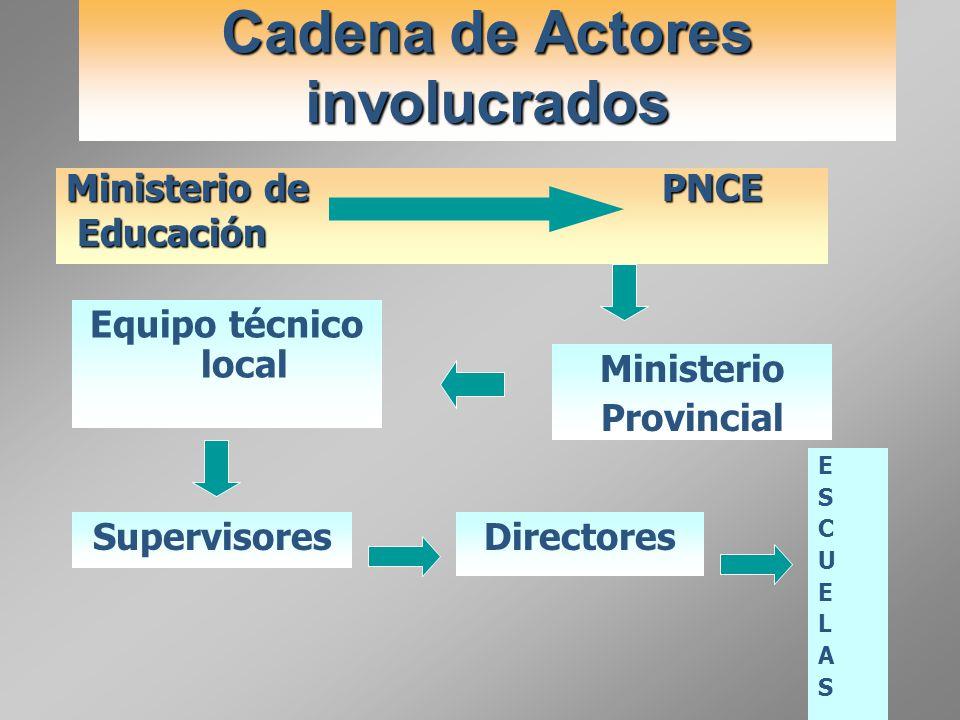 Ministerio de PNCE Educación Educación Cadena de Actores involucrados Ministerio Provincial Equipo técnico local SupervisoresDirectores ESCUELASESCUEL