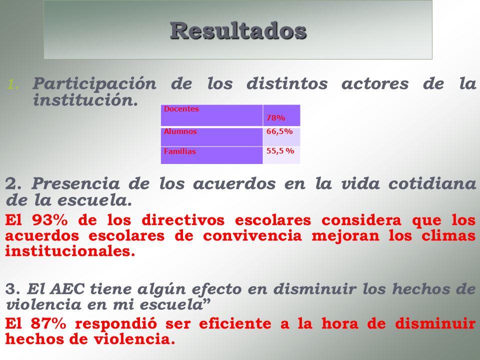 Resultados 1. 1. Participación de los distintos actores de la institución. 2. Presencia de los acuerdos en la vida cotidiana de la escuela. El 93% de