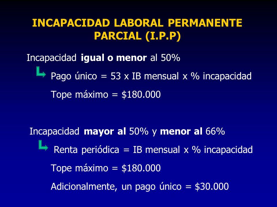 INCAPACIDAD LABORAL PERMANENTE PARCIAL (I.P.P) Incapacidad igual o menor al 50% Pago único = 53 x IB mensual x % incapacidad Tope máximo = $180.000 In