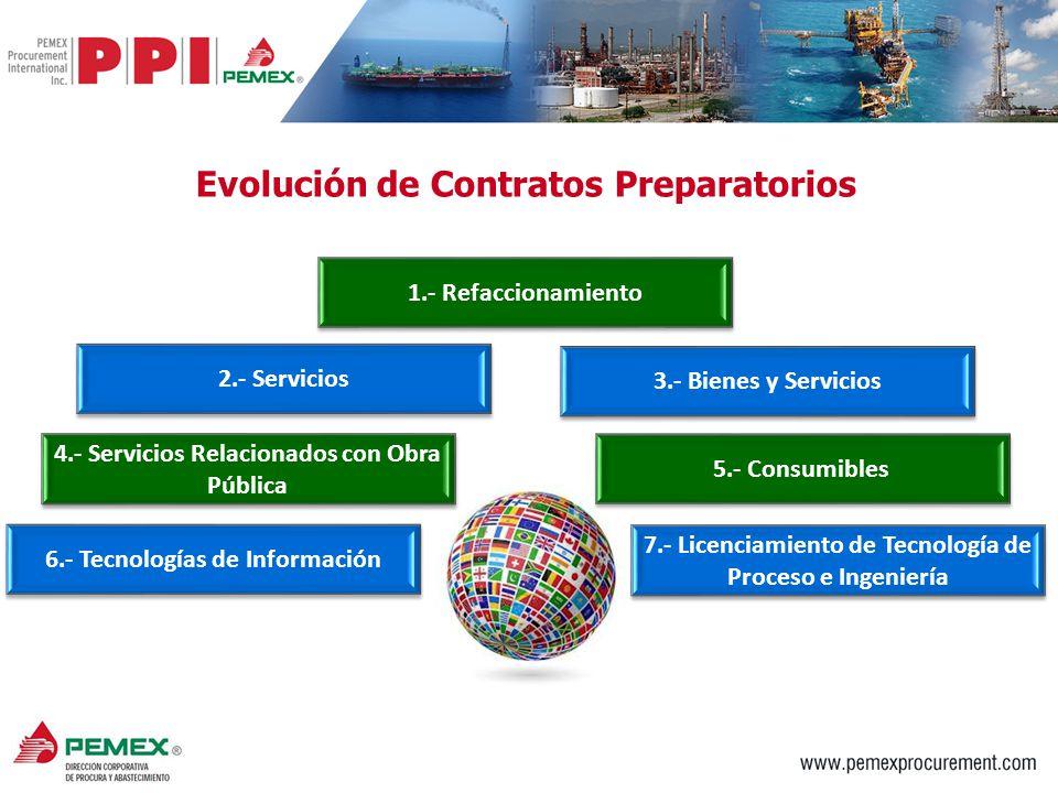6 El Directorio de Proveedores representa una fuente única de información para los compradores de bienes y/o servicios de importación a México de PEMEX que ha sido cuidadosamente investigada y evaluada.