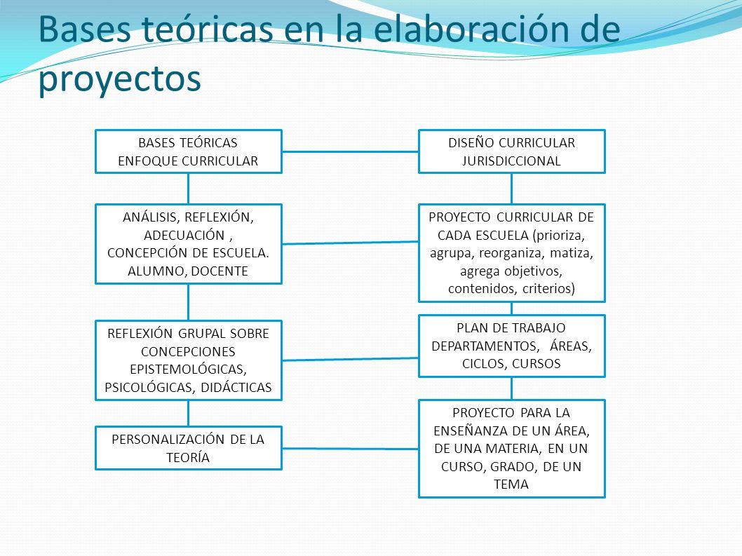 Bases teóricas en la elaboración de proyectos BASES TEÓRICAS ENFOQUE CURRICULAR ANÁLISIS, REFLEXIÓN, ADECUACIÓN, CONCEPCIÓN DE ESCUELA. ALUMNO, DOCENT