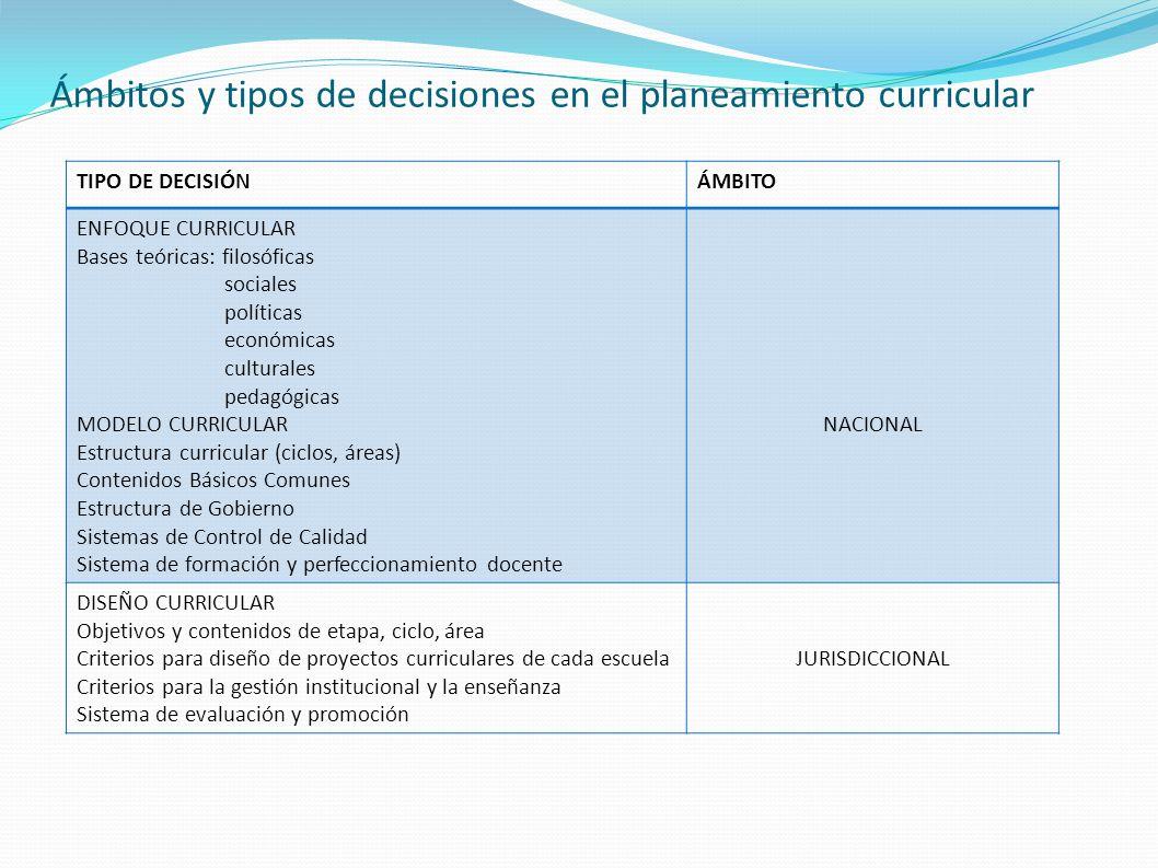 Ámbitos y tipos de decisiones en el planeamiento curricular TIPO DE DECISIÓNÁMBITO ENFOQUE CURRICULAR Bases teóricas: filosóficas sociales políticas e