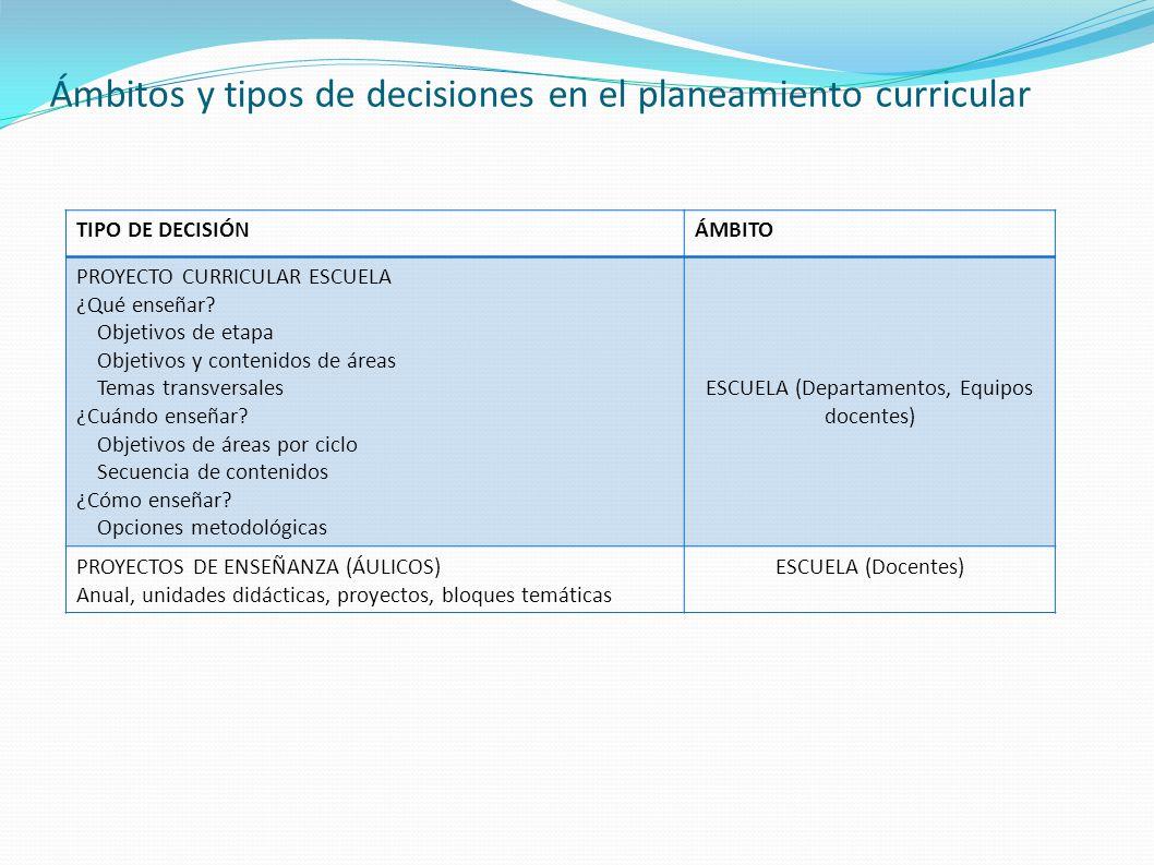 Ámbitos y tipos de decisiones en el planeamiento curricular TIPO DE DECISIÓNÁMBITO PROYECTO CURRICULAR ESCUELA ¿Qué enseñar? Objetivos de etapa Objeti