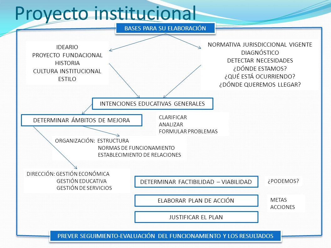 Proyecto institucional BASES PARA SU ELABORACIÓN IDEARIO PROYECTO FUNDACIONAL HISTORIA CULTURA INSTITUCIONAL ESTILO NORMATIVA JURISDICCIONAL VIGENTE D