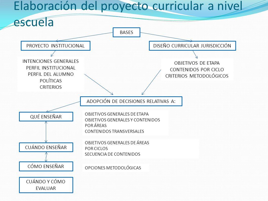 Elaboración del proyecto curricular a nivel escuela BASES PROYECTO INSTITUCIONALDISEÑO CURRICULAR JURISDICCIÓN INTENCIONES GENERALES PERFIL INSTITUCIO