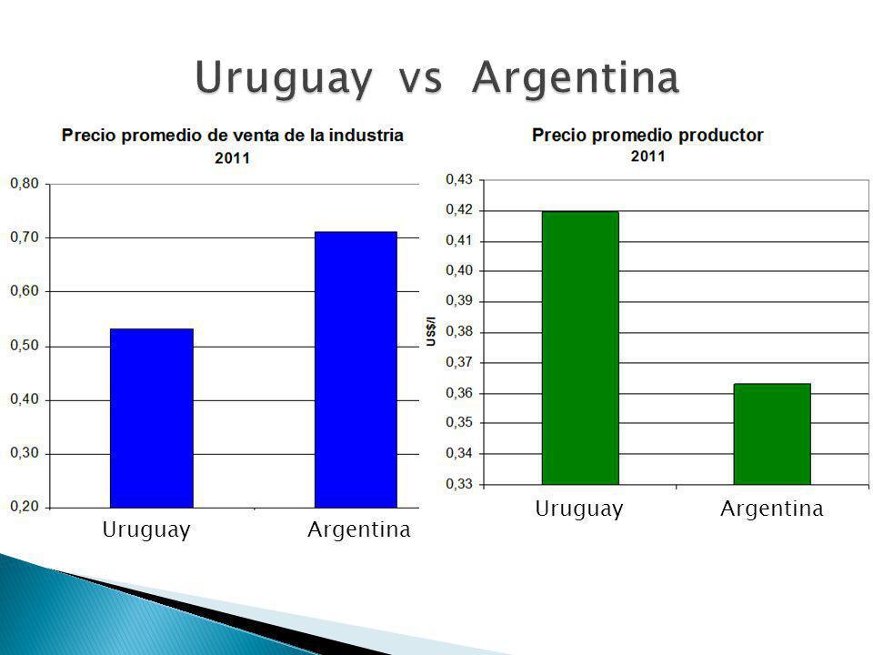 UruguayArgentina UruguayArgentina