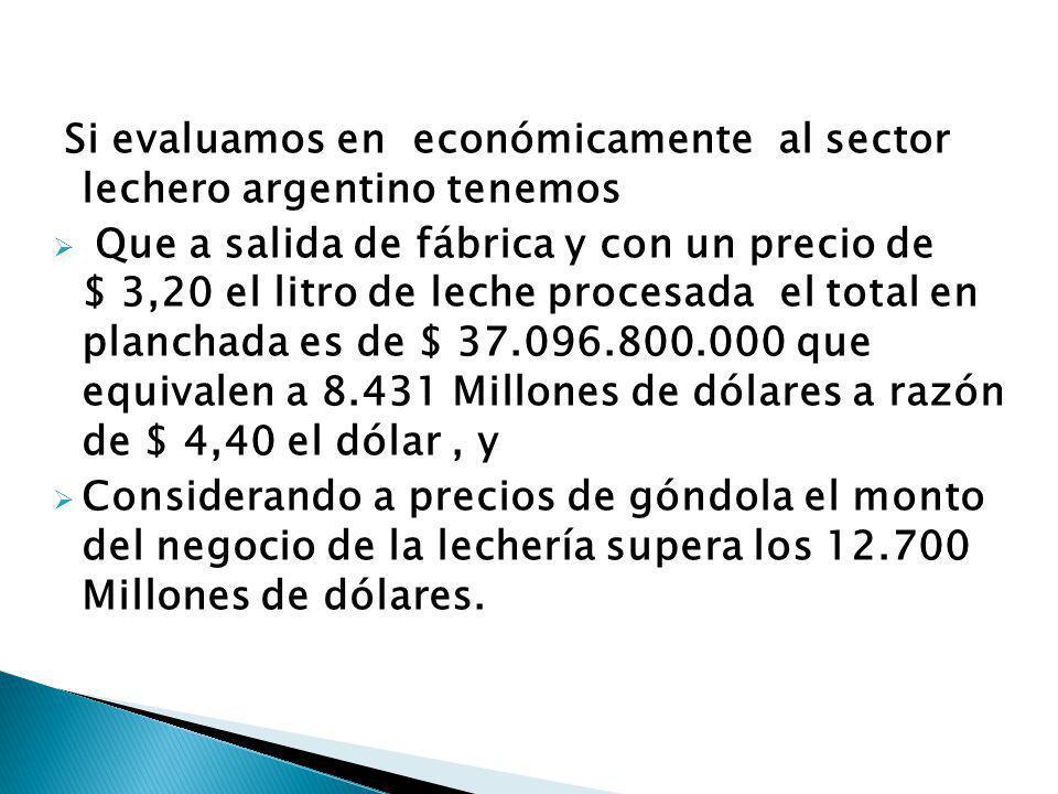 Si evaluamos en económicamente al sector lechero argentino tenemos Que a salida de fábrica y con un precio de $ 3,20 el litro de leche procesada el total en planchada es de $ 37.096.800.000 que equivalen a 8.431 Millones de dólares a razón de $ 4,40 el dólar, y Considerando a precios de góndola el monto del negocio de la lechería supera los 12.700 Millones de dólares.