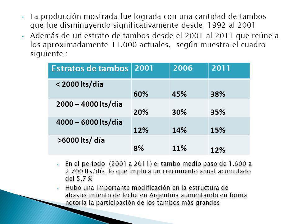 La producción mostrada fue lograda con una cantidad de tambos que fue disminuyendo significativamente desde 1992 al 2001 Además de un estrato de tambos desde el 2001 al 2011 que reúne a los aproximadamente 11.000 actuales, según muestra el cuadro siguiente : Estratos de tambos 200120062011 < 2000 lts/día 60% 45% 38% 2000 – 4000 lts/día 20% 30% 35% 4000 – 6000 lts/día 12% 14% 15% >6000 lts/ día 8% 11% 12% En el período (2001 a 2011) el tambo medio paso de 1.600 a 2.700 lts/día, lo que implica un crecimiento anual acumulado del 5,7 % Hubo una importante modificación en la estructura de abastecimiento de leche en Argentina aumentando en forma notoria la participación de los tambos más grandes En el período (2001 a 2011) el tambo medio paso de 1.600 a 2.700 lts/día, lo que implica un crecimiento anual acumulado del 5,7 % Hubo una importante modificación en la estructura de abastecimiento de leche en Argentina aumentando en forma notoria la participación de los tambos más grandes