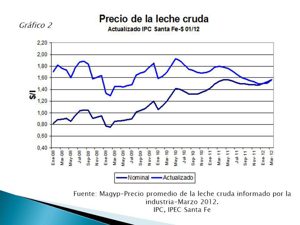Gráfico 2 Fuente: Magyp-Precio promedio de la leche cruda informado por la industria-Marzo 2012. IPC, IPEC Santa Fe