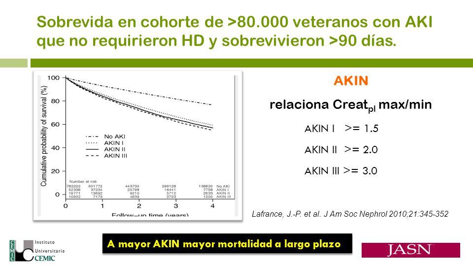 Lafrance, J.-P. et al. J Am Soc Nephrol 2010;21:345-352 AKIN I >= 1.5 AKIN II >= 2.0 AKIN III >= 3.0 A mayor AKIN mayor mortalidad a largo plazo Sobre