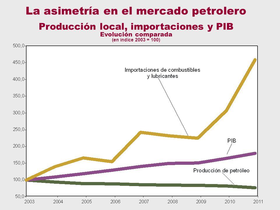 Petróleo - PIB La asimetría en el mercado petrolero Producción local, importaciones y PIB Evolución comparada (en índice 2003 = 100)