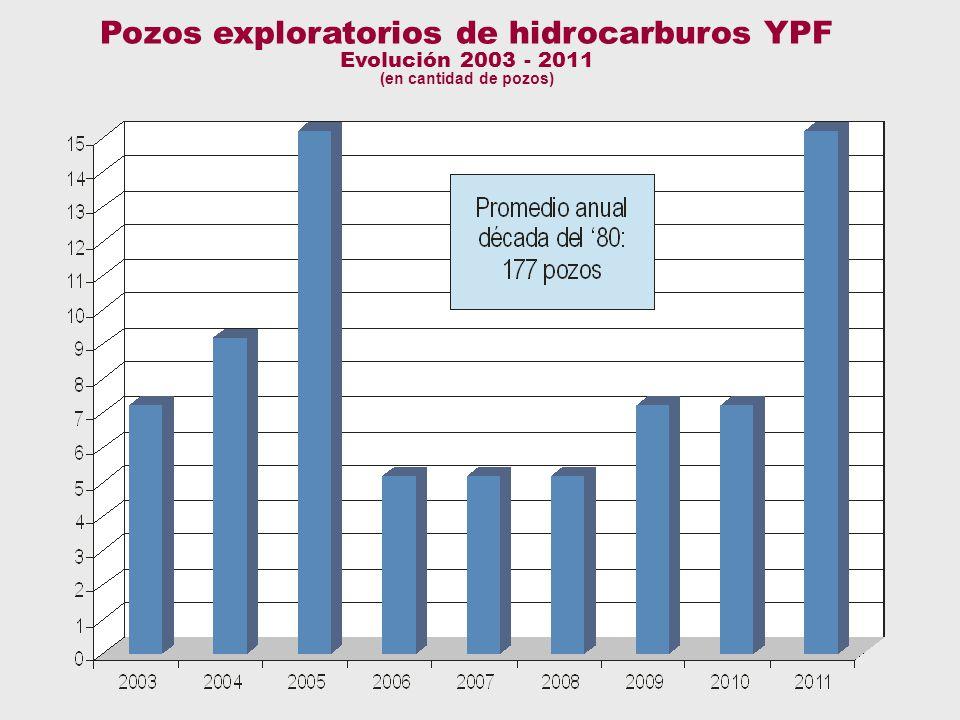Petróleo - pozos Pozos exploratorios de hidrocarburos YPF Evolución 2003 - 2011 (en cantidad de pozos)